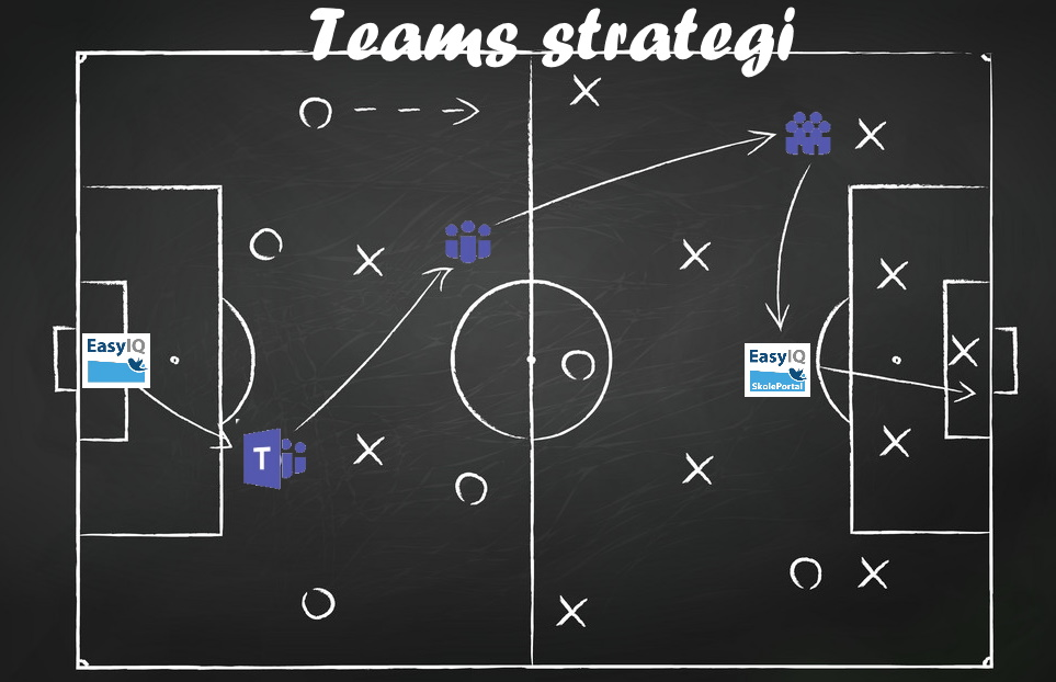 Soccer play tactics strategy drawn on chalk board. Top view
