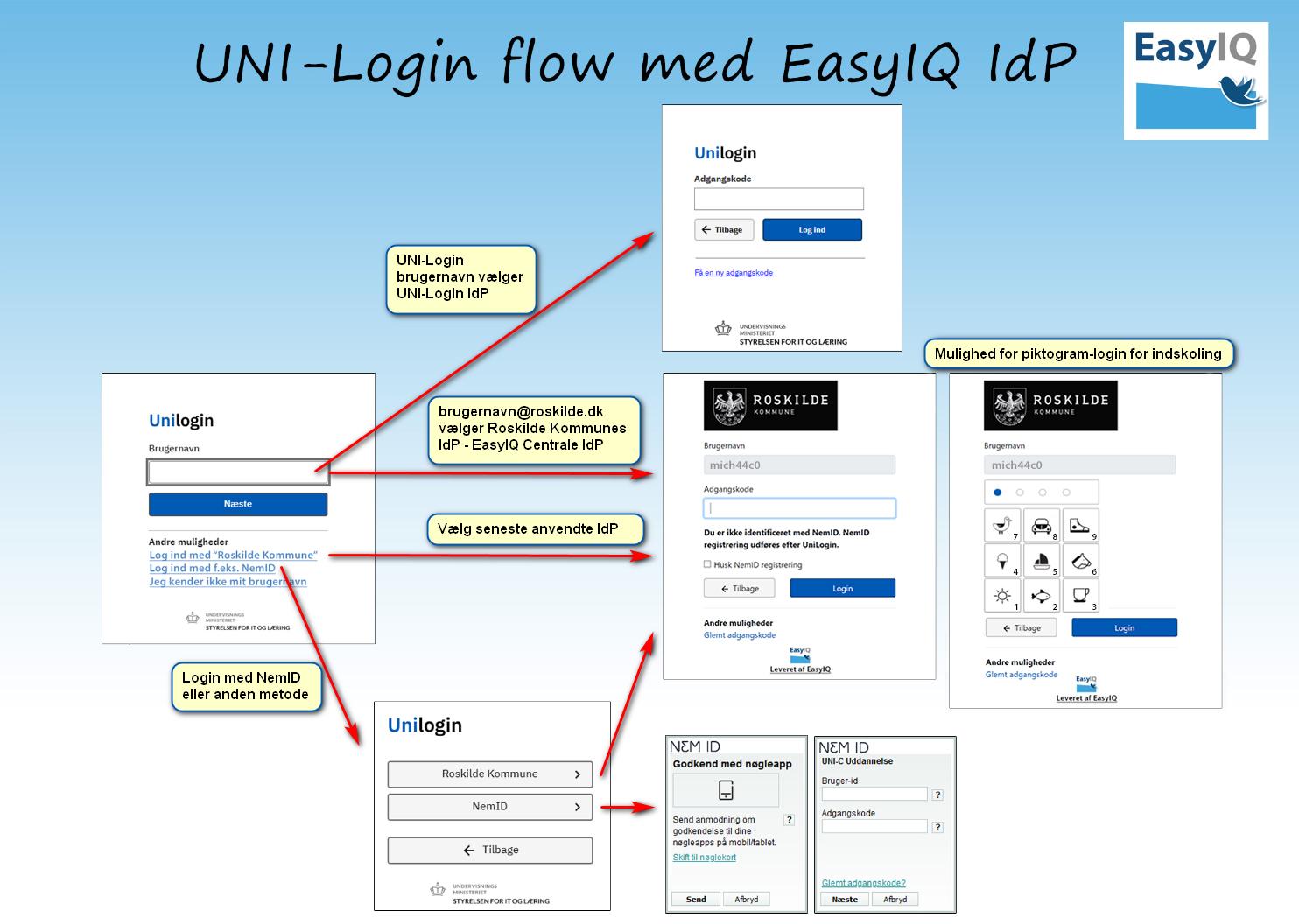 UNI-Loginflow med EasyIQ IdP_1